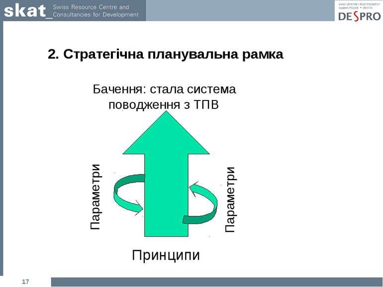 2. Стратегічна планувальна рамка * Принципи Бачення: стала система поводження...