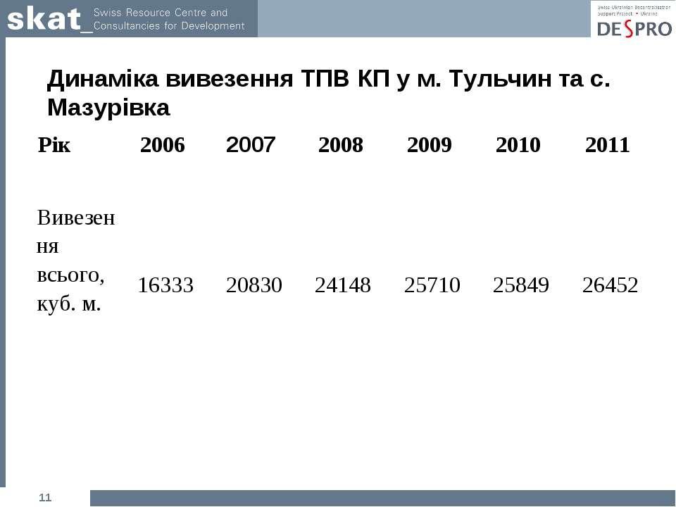 Динаміка вивезення ТПВ КП у м. Тульчин та с. Мазурівка * Рік 2006 2007 2008 2...