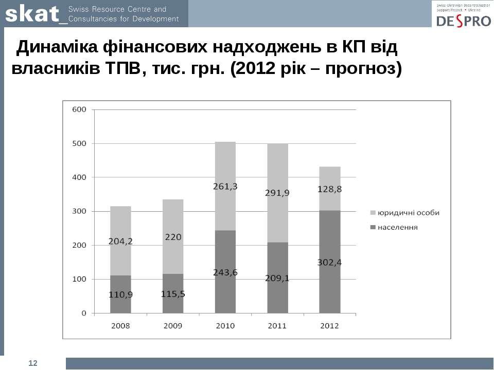 Динаміка фінансових надходжень в КП від власників ТПВ, тис. грн. (2012 рік – ...