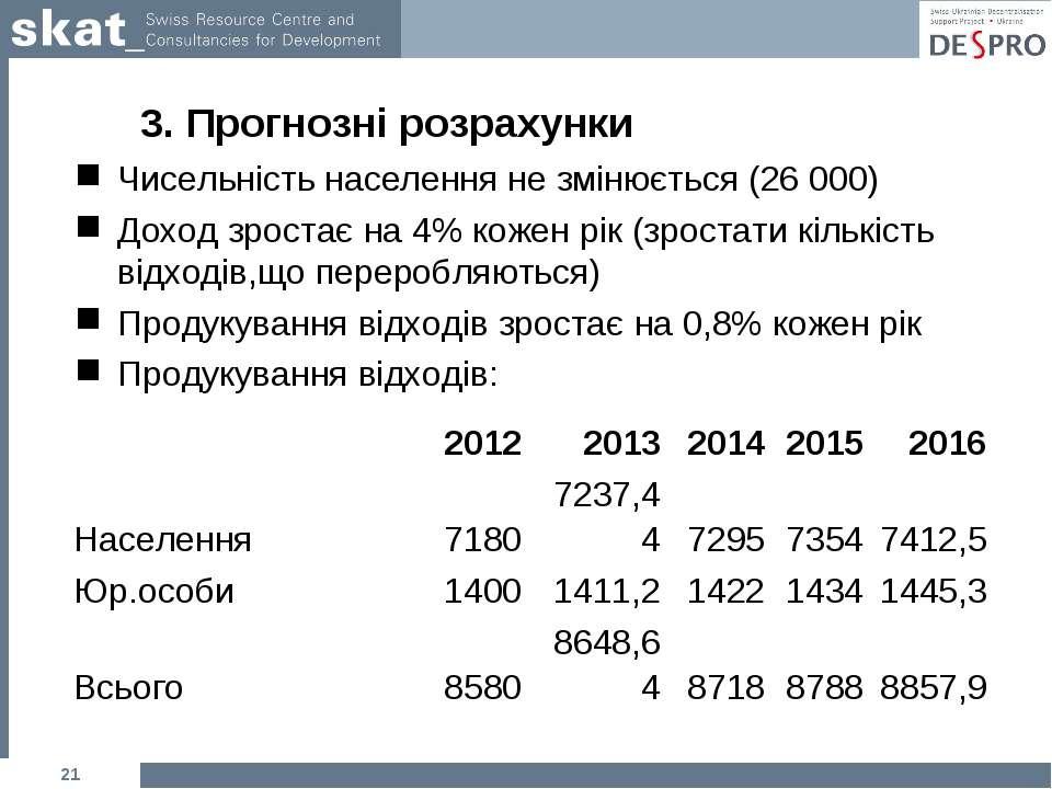 3. Прогнозні розрахунки Чисельність населення не змінюється (26 000) Доход зр...