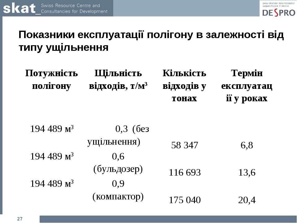 Показники експлуатації полігону в залежності від типу ущільнення * Потужність...