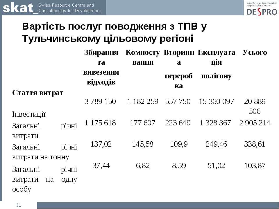Вартість послуг поводження з ТПВ у Тульчинському цільовому регіоні * Стаття в...