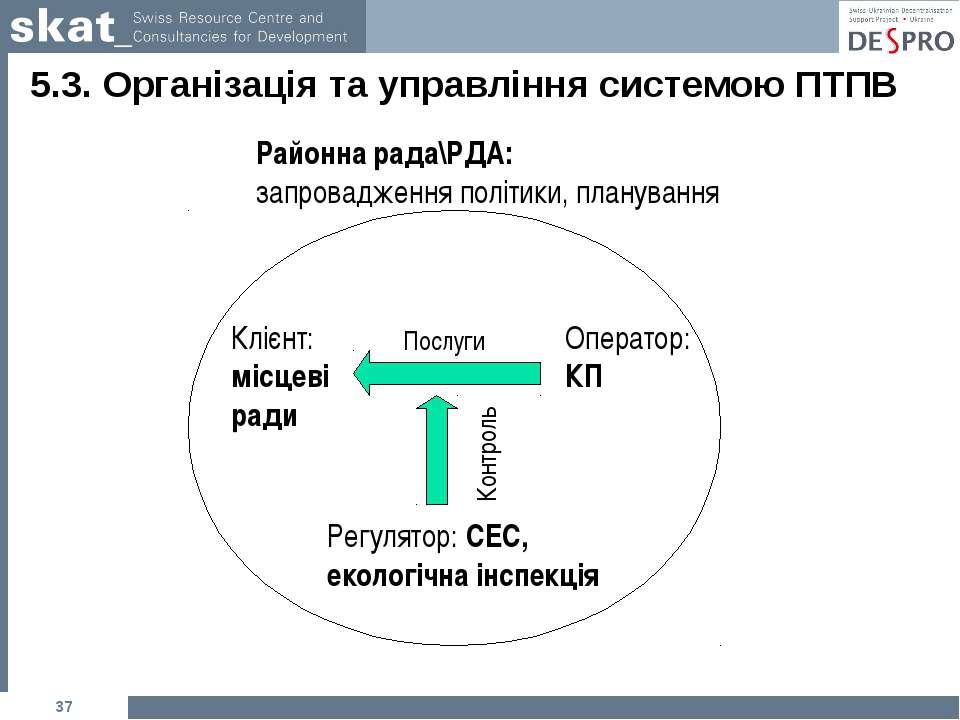 * 5.3. Організація та управління системою ПТПВ