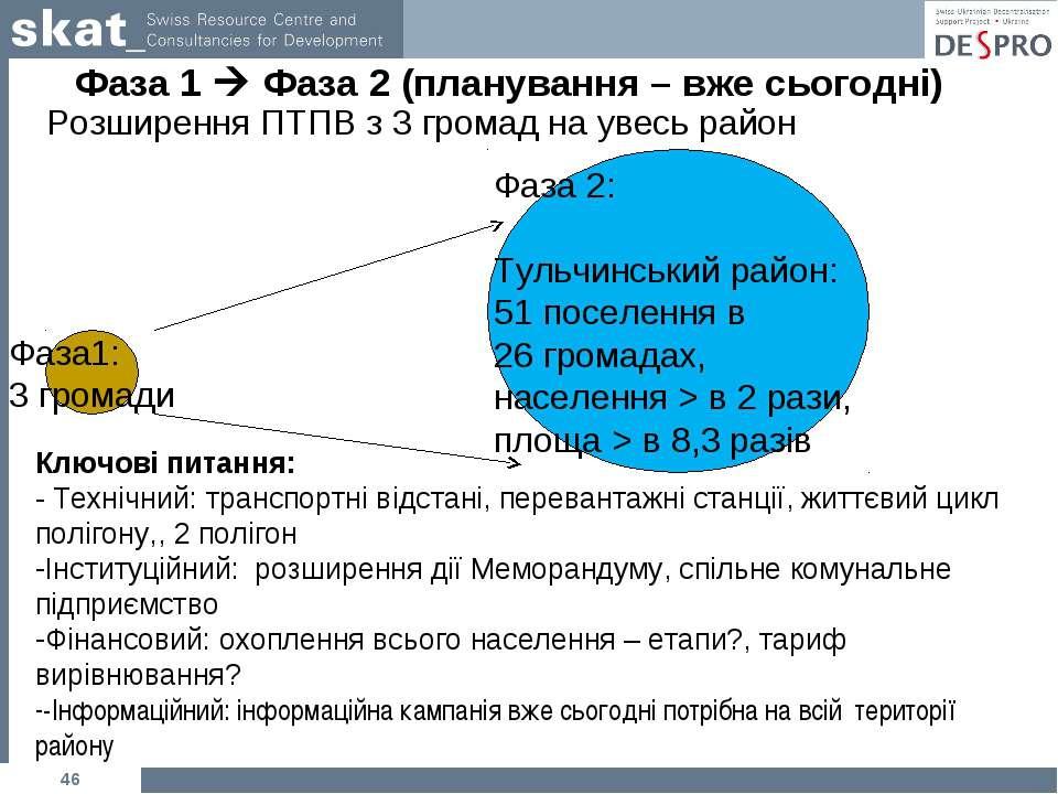 Фаза 1 Фаза 2 (планування – вже сьогодні) Розширення ПТПВ з 3 громад на увесь...