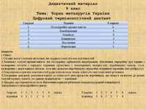 Дидактичний матеріал 9 клас Тема: Чорна металургія України Цифровий терміноло...