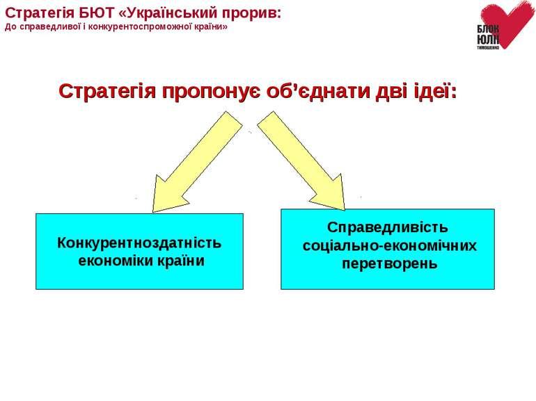 Стратегія пропонує об'єднати дві ідеї: Конкурентноздатність економіки країни ...