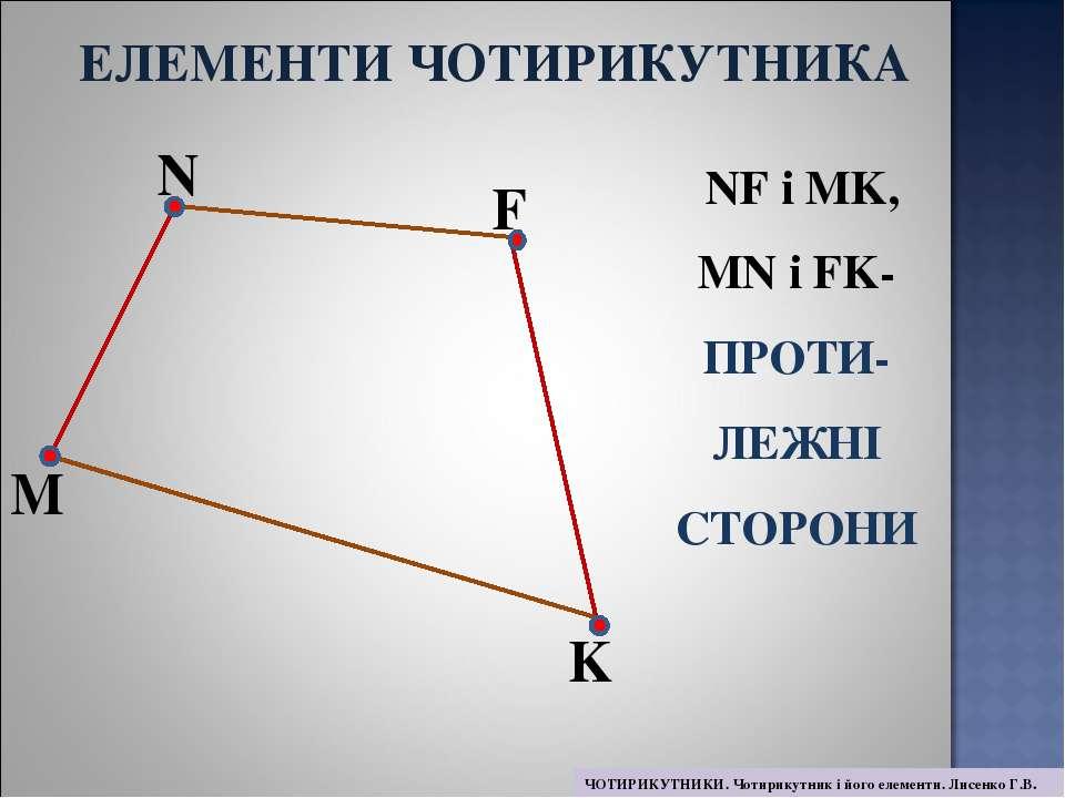 M N F K NF і MK, MN і FK- ПРОТИ- ЛЕЖНІ СТОРОНИ ЕЛЕМЕНТИ ЧОТИРИКУТНИКА ЧОТИРИК...