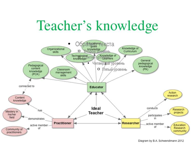 Teacher's knowledge