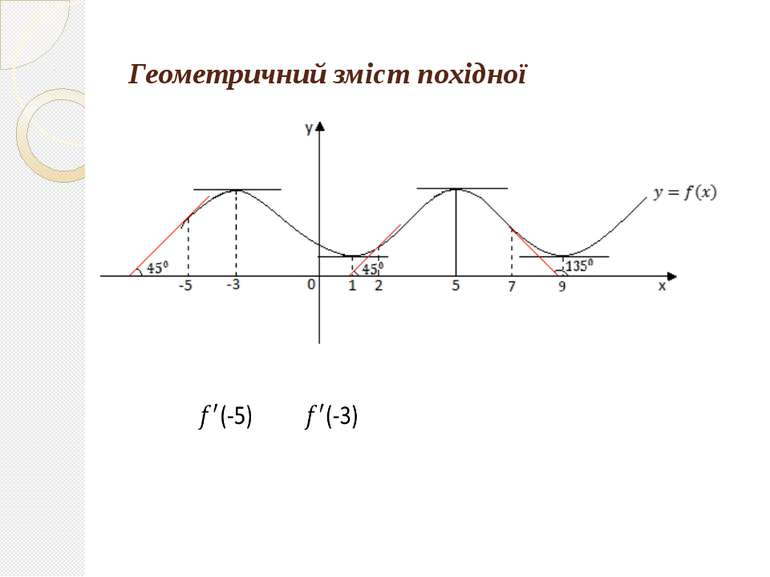 Геометричний зміст похідної