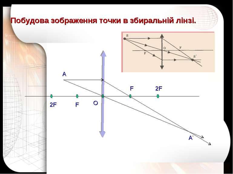 А А' O 2F F F 2F Побудова зображення точки в збиральній лінзі.