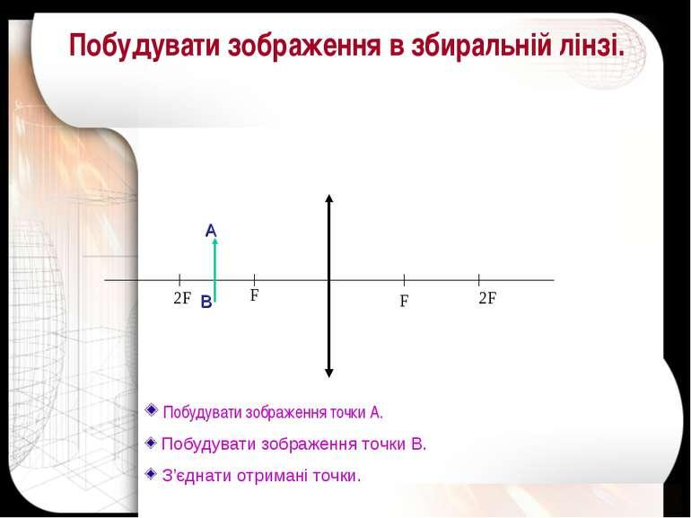 F F 2F 2F Побудувати зображення точки А. Побудувати зображення точки В. З'єдн...