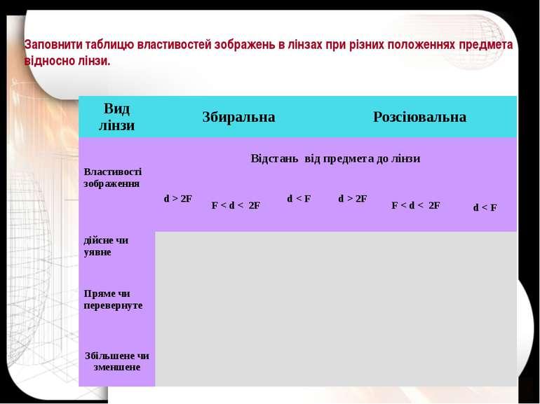 Заповнити таблицю властивостей зображень в лінзах при різних положеннях предм...