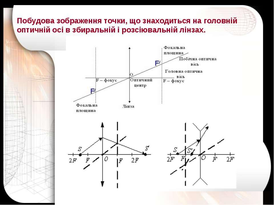Побудова зображення точки, що знаходиться на головній оптичній осі в збиральн...