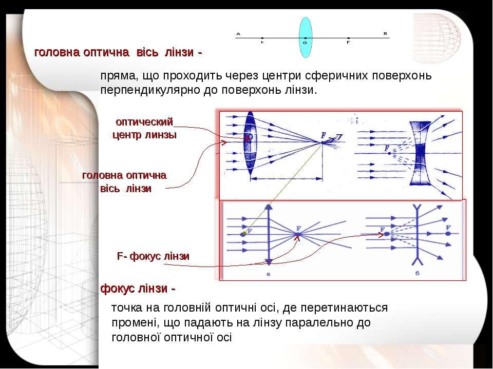 F- фокус лінзи оптический центр линзы головна оптична вісь лінзи точка на гол...