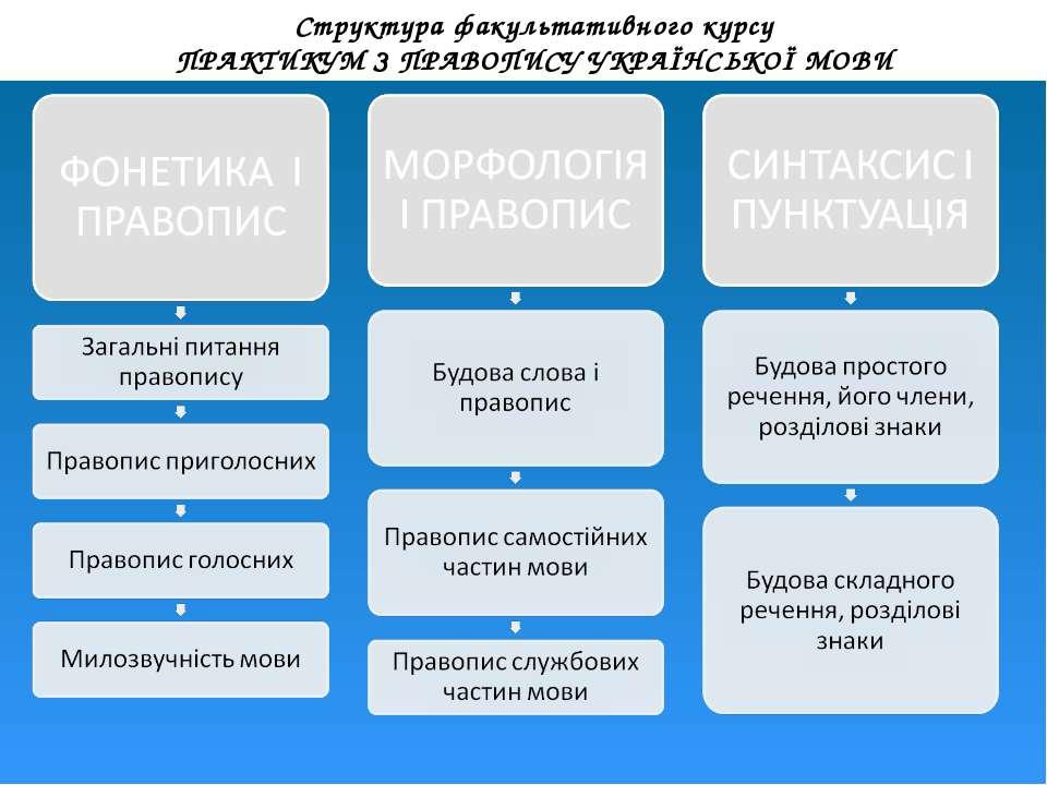 Структура факультативного курсу ПРАКТИКУМ З ПРАВОПИСУ УКРАЇНСЬКОЇ МОВИ