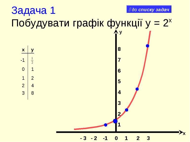 Задача 1 Побудувати графік функції y = 2x x y -1 8 7 6 5 4 3 2 1 - 3 - 2 -1 0...