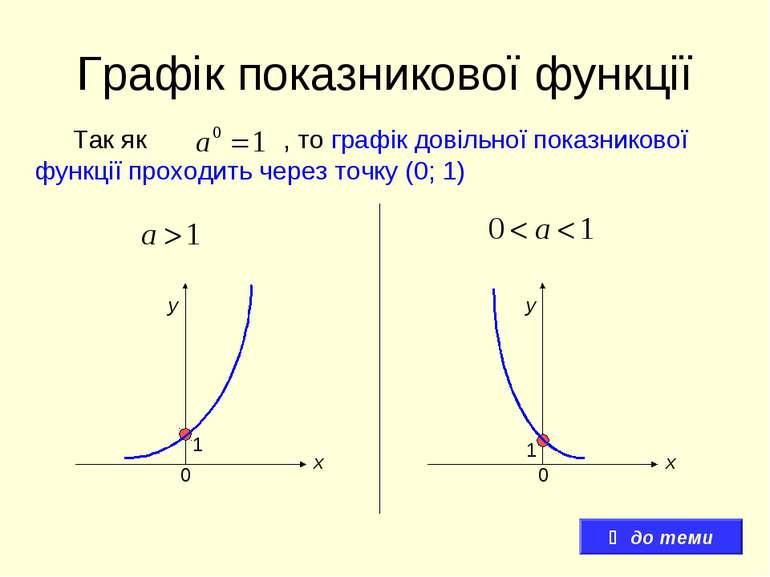 Графік показникової функції Так як , то графік довільної показникової функції...