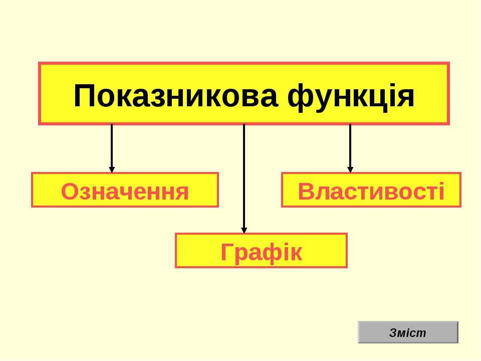 Показникова функція Графік Означення Властивості Зміст