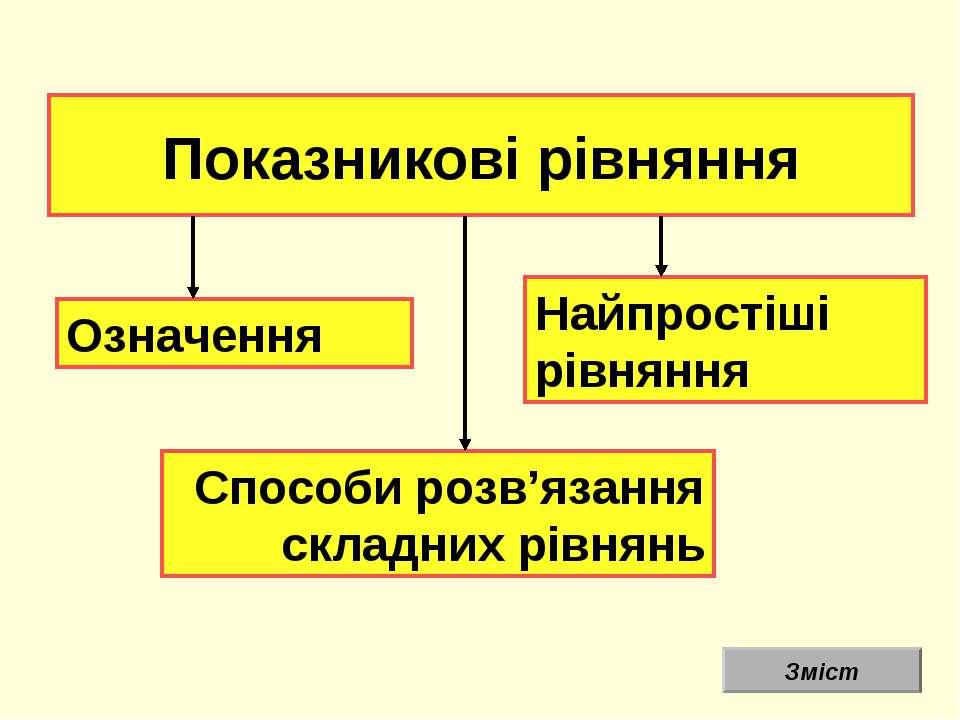 Показникові рівняння Означення Найпростіші рівняння Способи розв'язання склад...
