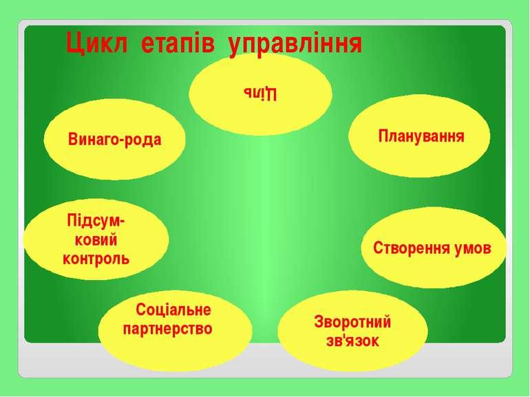 Цикл етапів управління Планування Створення умов Зворотний зв'язок Соціальне ...