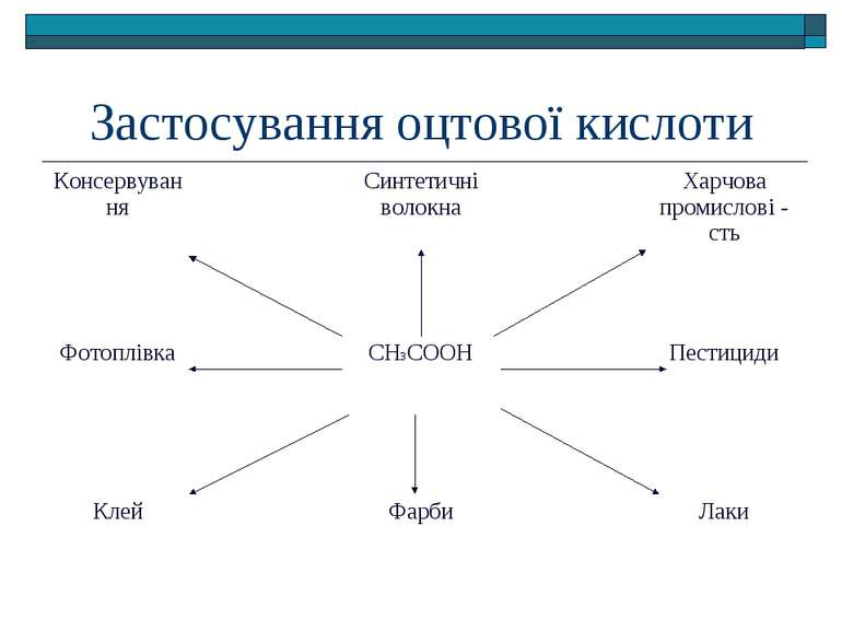 Застосування оцтової кислоти