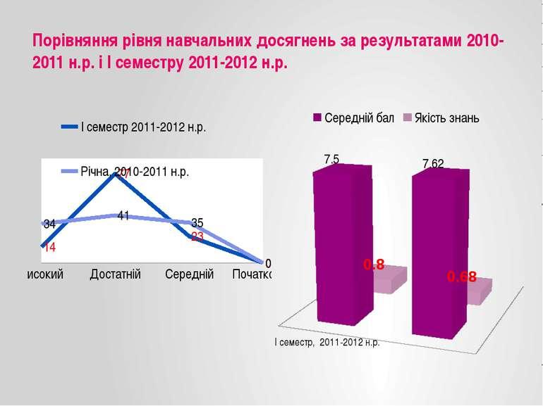 Порівняння рівня навчальних досягнень за результатами 2010-2011 н.р. і І семе...