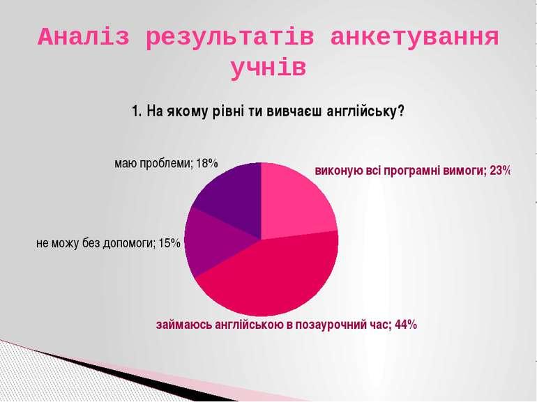 Аналіз результатів анкетування учнів