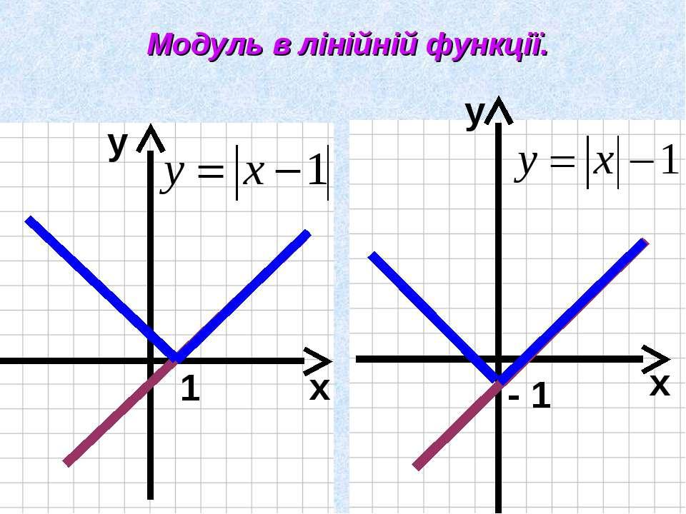 Модуль в лінійній функції. х у х у 1 - 1