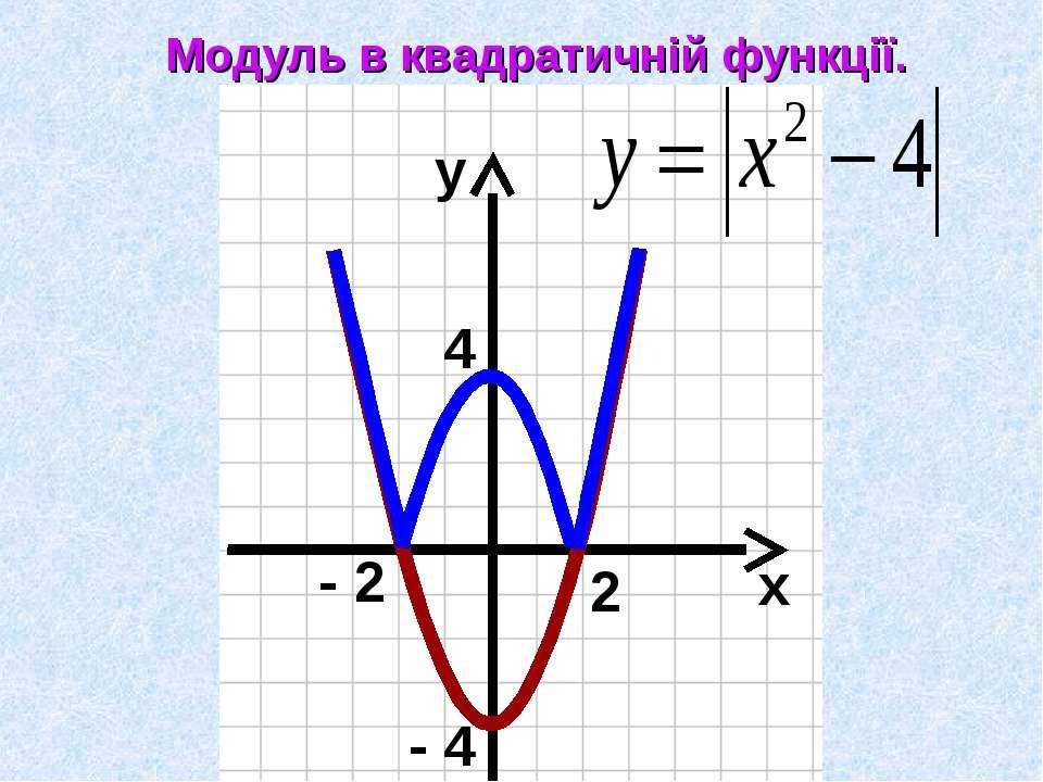 х у Модуль в квадратичній функції. 4 - 4 2 - 2