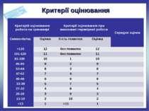 Критерії оцінювання * Критерій оцінювання роботи на тренажері Критерії оцінюв...