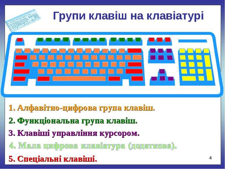 Групи клавіш на клавіатурі * 1. Алфавітно-цифрова група клавіш. 2. Функціонал...
