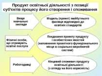 Продукт освітньої діяльності з позиції суб'єктів процесу його створення і спо...