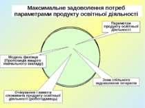 Максимальне задоволення потреб параметрами продукту освітньої діяльності Зона...