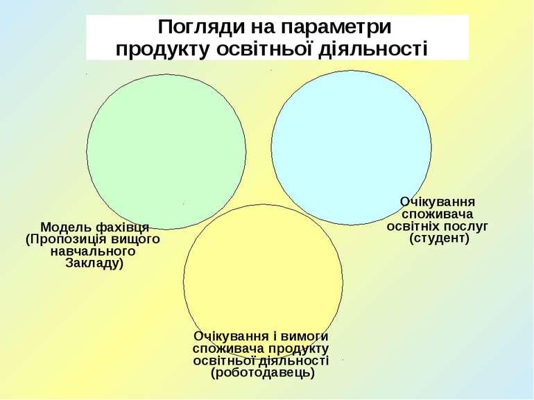 Погляди на параметри продукту освітньої діяльності Модель фахівця (Пропозиція...