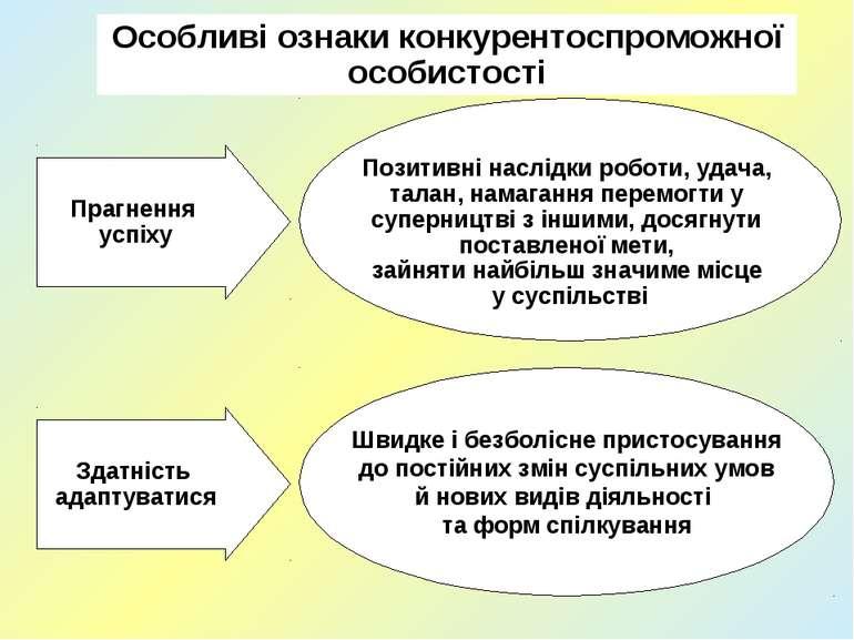 Особливі ознаки конкурентоспроможної особистості Прагнення успіху Здатність а...