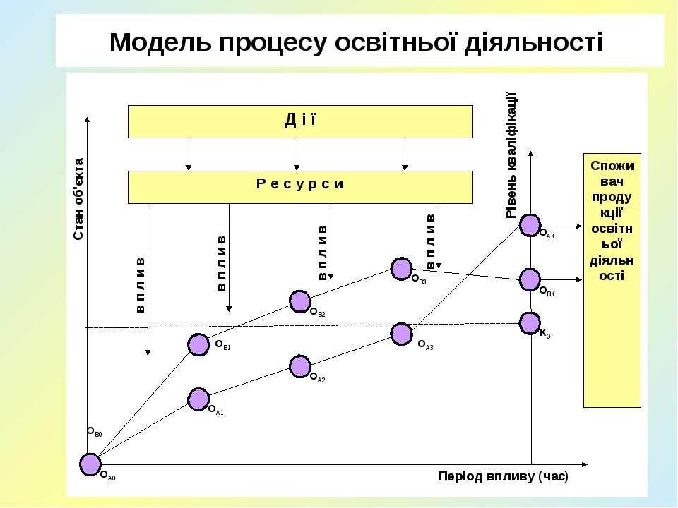 Модель процесу освітньої діяльності