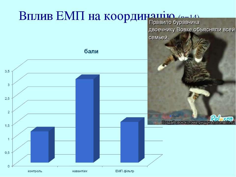 Вплив ЕМП на координацію (n=14)
