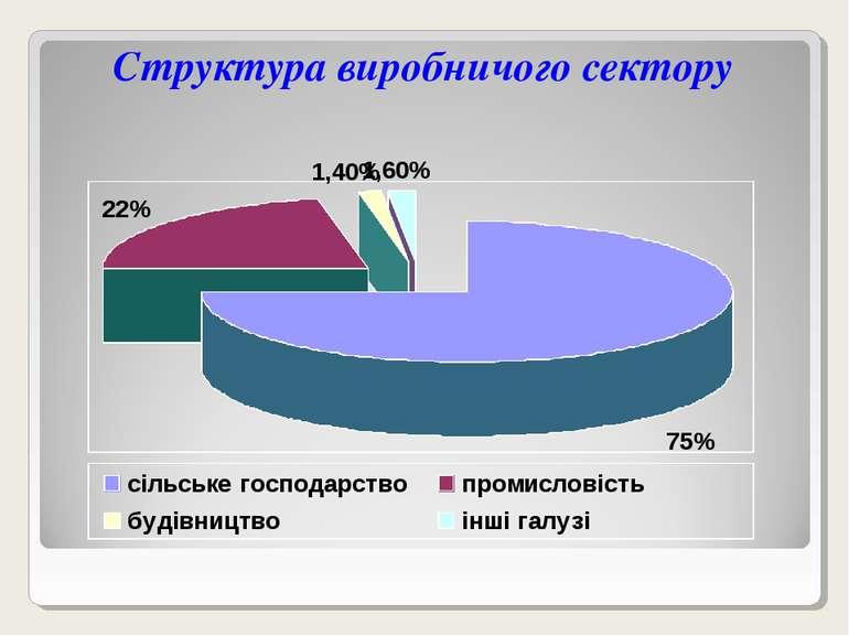 Структура виробничого сектору