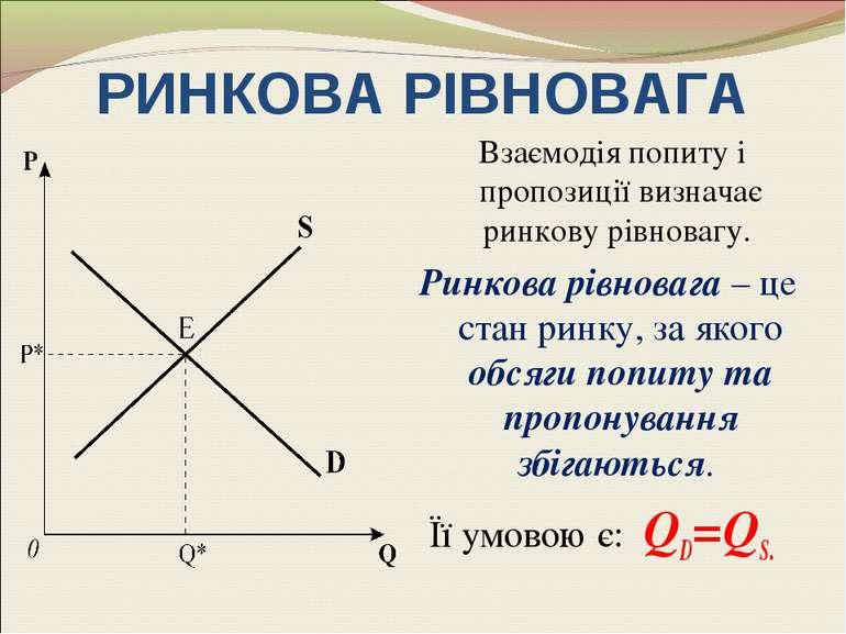 РИНКОВА РІВНОВАГА Взаємодія попиту і пропозиції визначає ринкову рівновагу. Р...