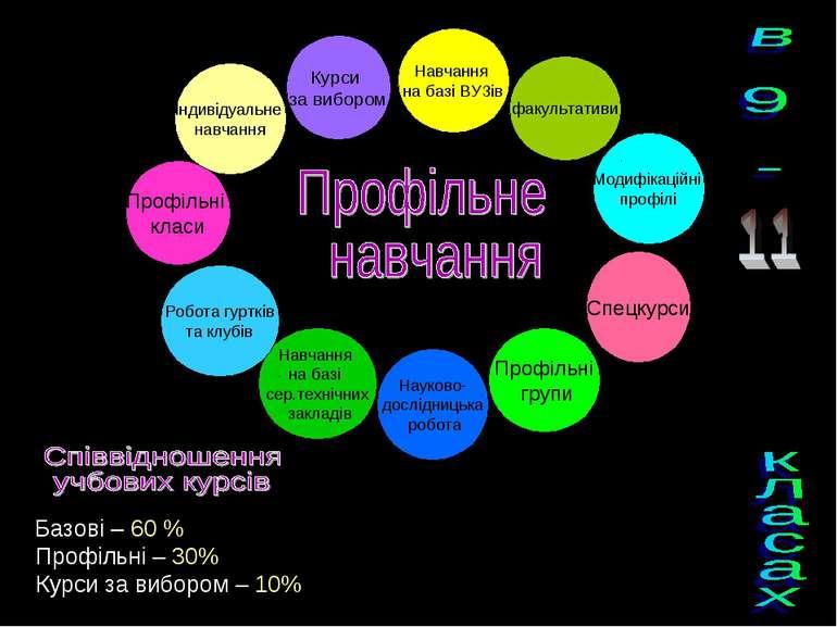 Профільне навчання Профільні класи Профільні групи Індивідуальне навчання Нав...
