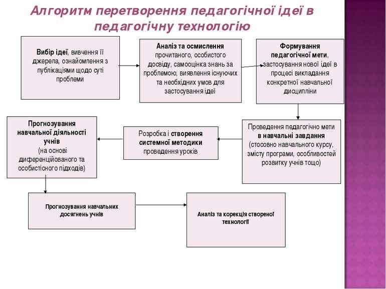 Алгоритм перетворення педагогічної ідеї в педагогічну технологію