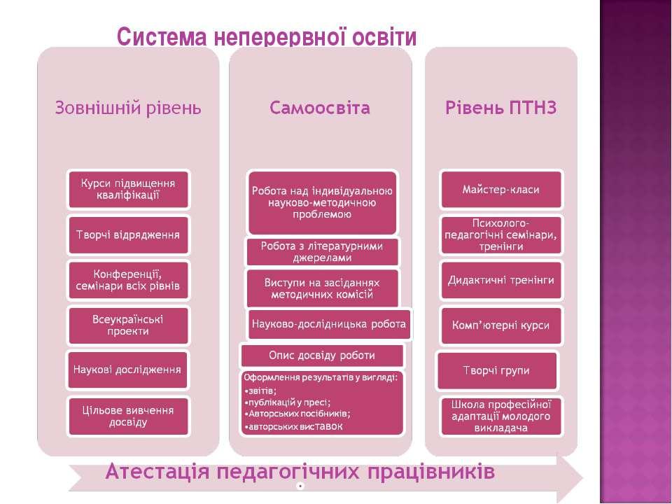 Система неперервної освіти