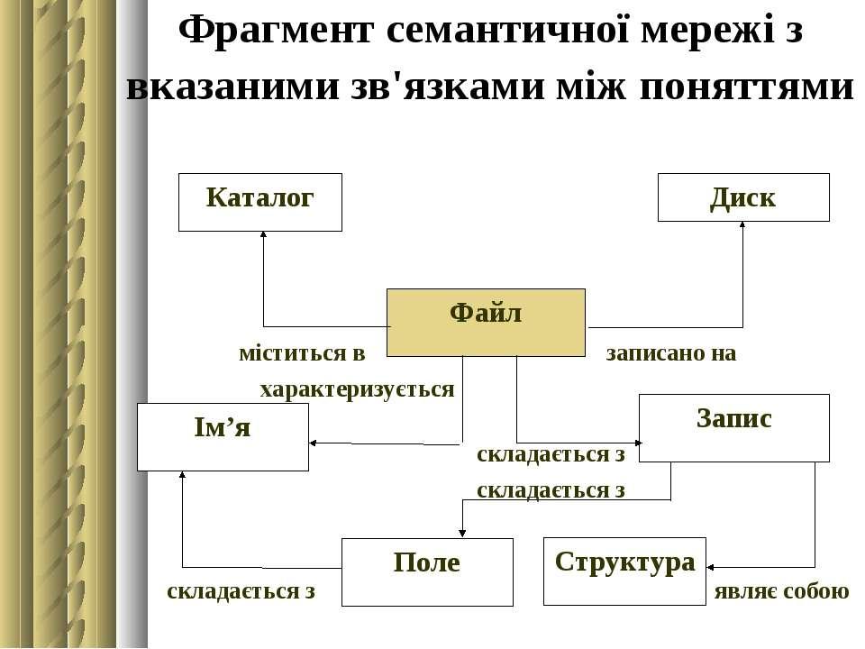 Фрагмент семантичної мережі з вказаними зв'язками між поняттями
