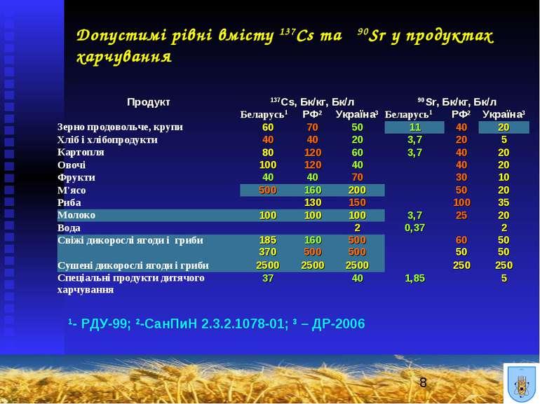 Допустимі рівні вмісту 137Cs та 90Sr у продуктах харчування 1- РДУ-99; 2-СанП...