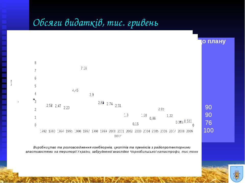 Обсяги видатків, тис. гривень Рік Обсяги видатків, передбачені Законом Україн...