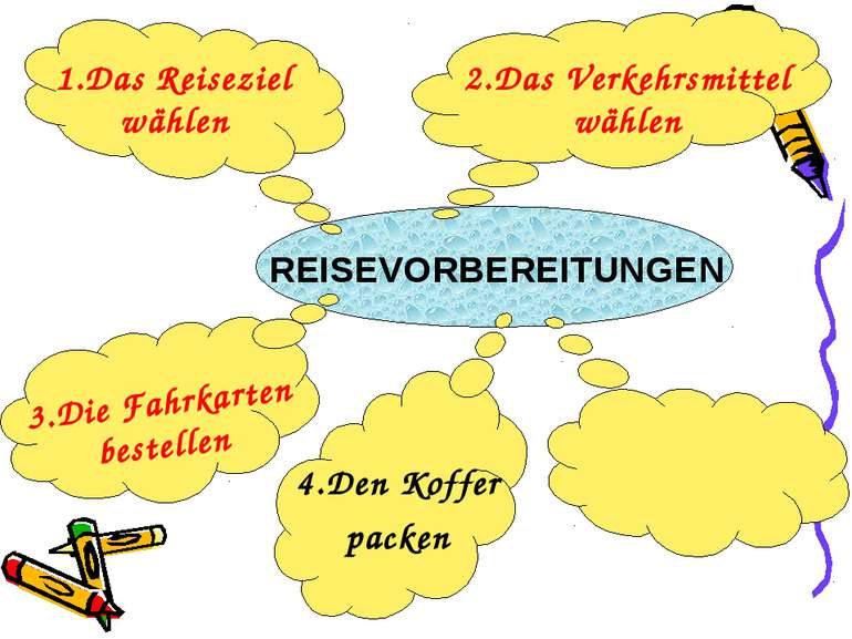 1.Das Reiseziel wählen REISEVORBEREITUNGEN 2.Das Verkehrsmittel wählen 3.Die ...