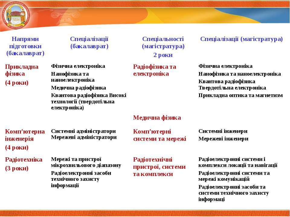 Напрями підготовки (бакалаврат) Спеціалізації (бакалаврат) Спеціальності (маг...