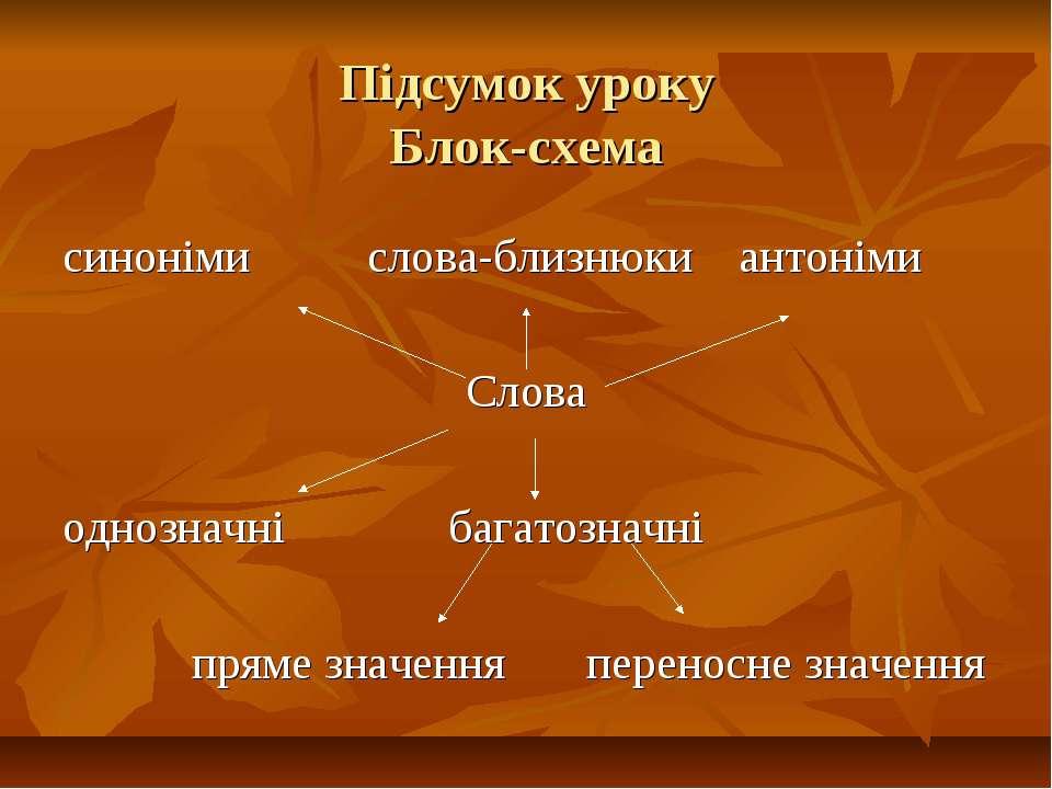 Підсумок уроку Блок-схема синоніми слова-близнюки антоніми Слова однозначні б...