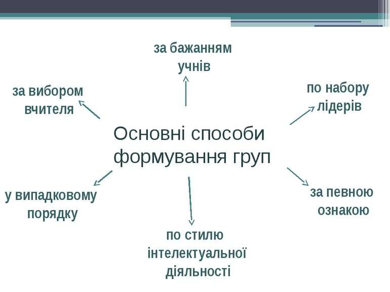 Основні способи формування груп за вибором вчителя за бажанням учнів по набор...