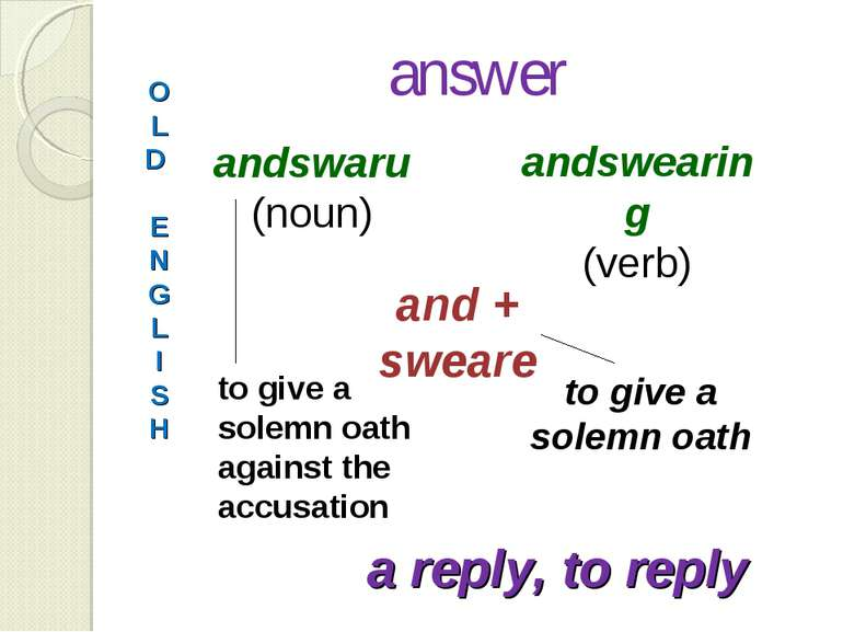 answer O L D E N G L I S H andswaru (noun) andswearing (verb) and + sweare to...
